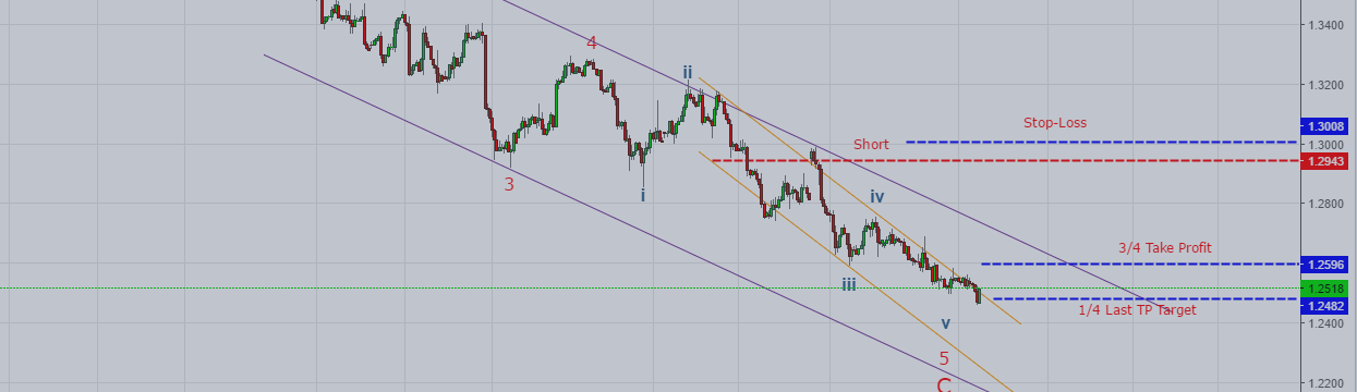 USDCAD: Liquidated Shorts (+5000pips) - No Sign of Reversal Yet!
