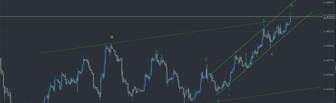 GBPUSD: Possibly Last Moves Towards the Channel (Maybe Topping)