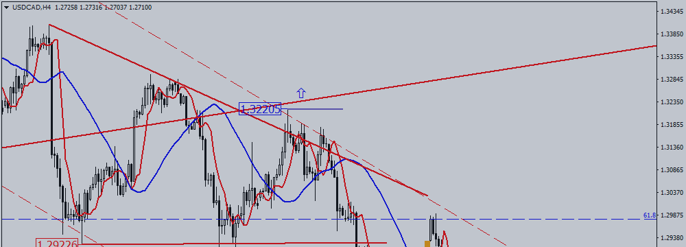 USD / CAD. Are Bears Scared?