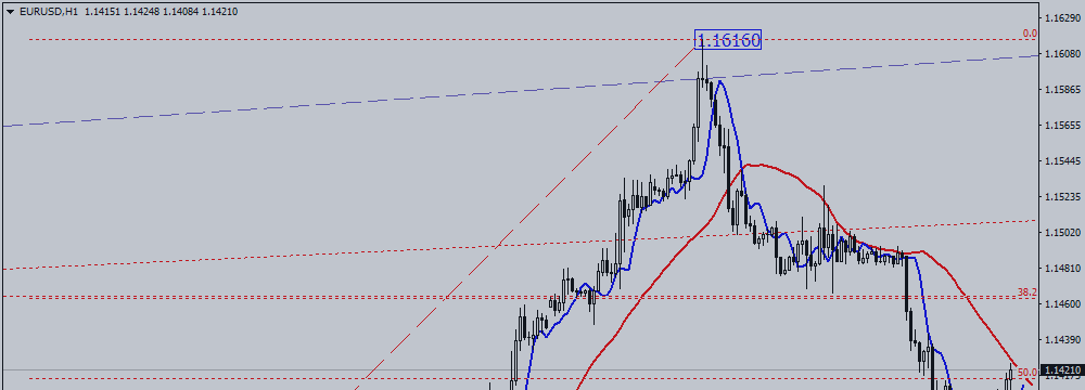 EUR / USD. Nothing Is Clear