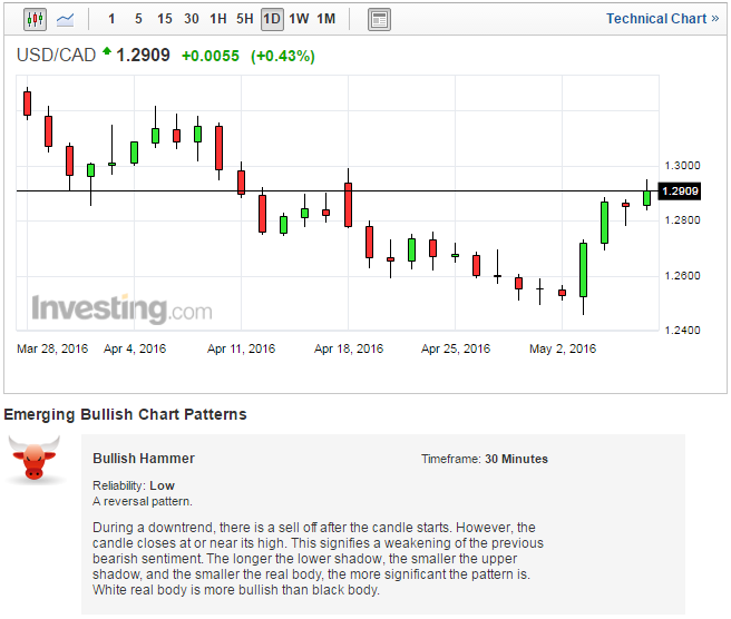 USDCAD Investing