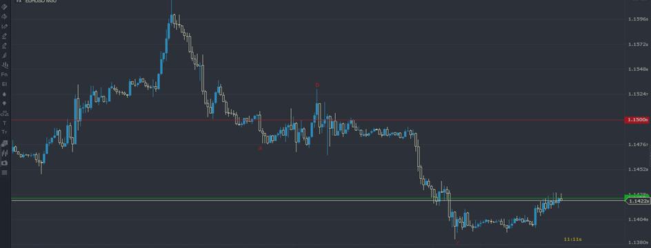 Friday's FX Majors - Trade Signals