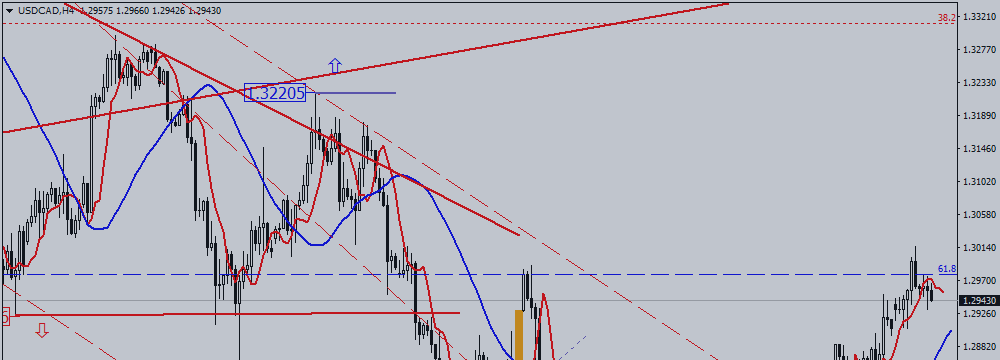 USD / CAD. Trend Changes