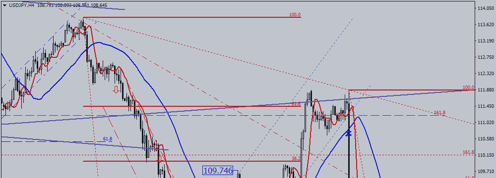 USD / JPY Reached Fibonacci Level and Bounced