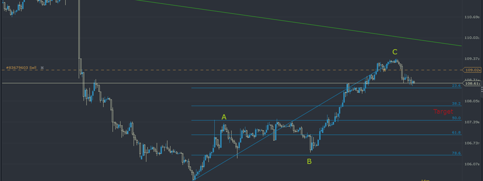 USDJPY: What Are We Looking for Our Short Swing!
