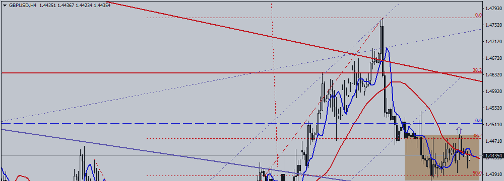 GBP / USD Is Under Magnifying Glass