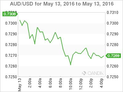 AUD_USD_2016-05-13_2d_m.png