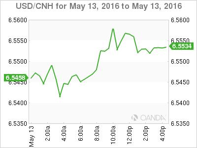 USD_CNH_2016-05-13_2d_m.png