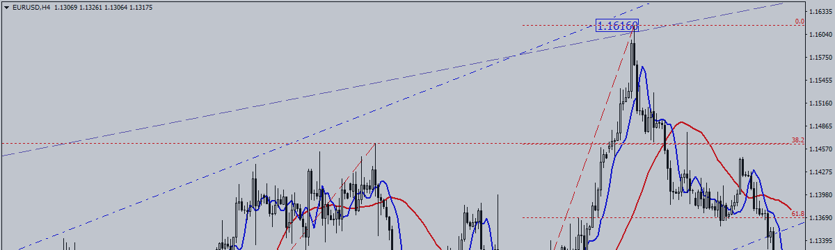 EUR / USD Is At Crossroads Again