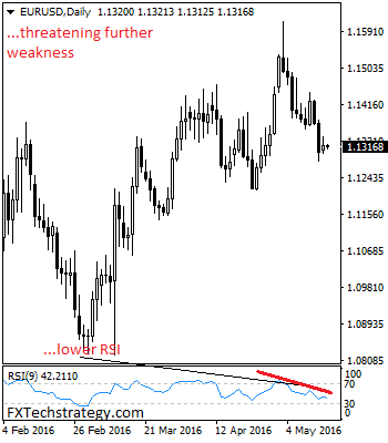 EURUSDDaily-3_20160517045251.png