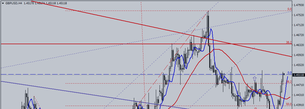 GBP / USD. Bulls Awoke From Hibernation