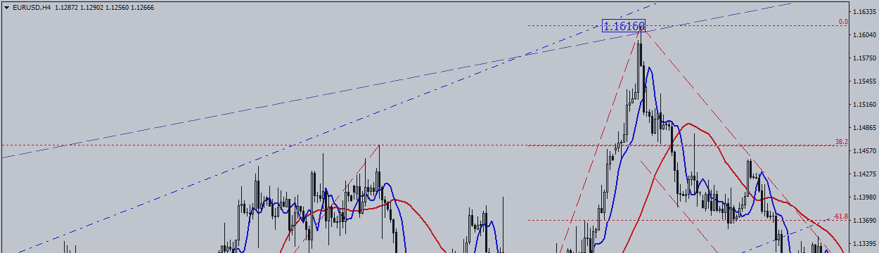EUR / USD. In Anticipation of Fed Minutes