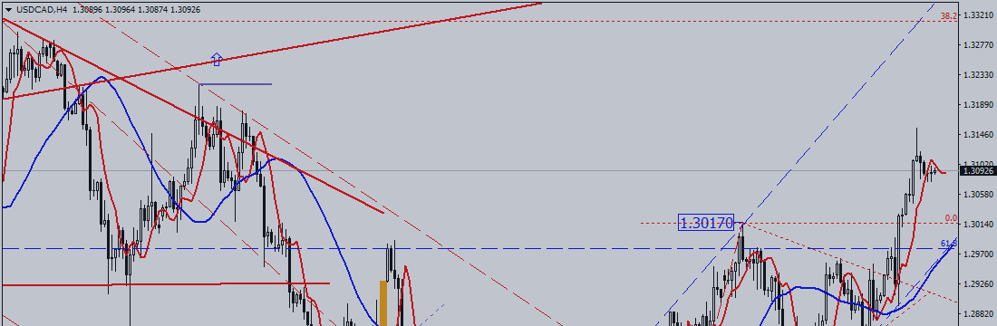 USD / CAD. Buyers Handle Situation