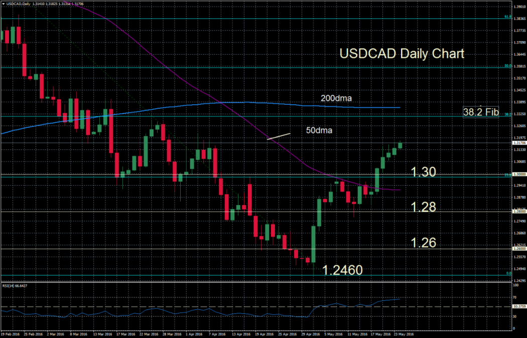 USDCADDaily24may_20160524072505.png