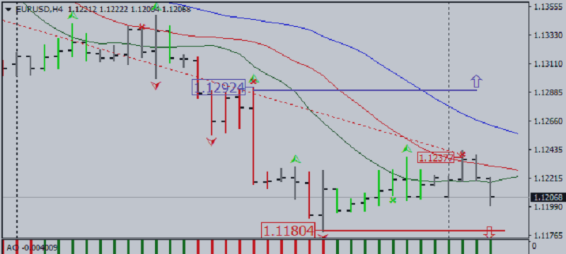Market Outlook According to Bill Williams System: EUR/USD