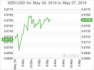 NZD_USD_2016-05-26_2d_m.png
