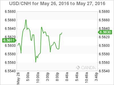 USD_CNH_2016-05-26_2d_m.png