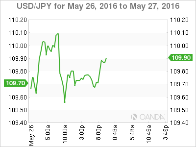 USD_JPY_2016-05-26_2d_m.png