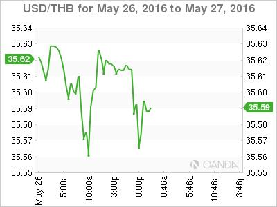 USD_THB_2016-05-26_2d_m.png