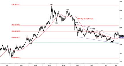Chart_1_30May16_medium-636002013149749726.png
