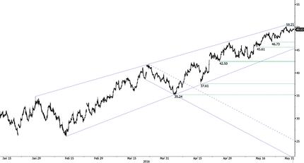 Chart_1_31May16_medium-636002913647762246.png