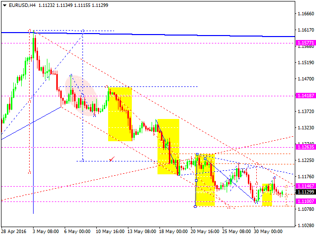 Where to find euro forex analytics technical
