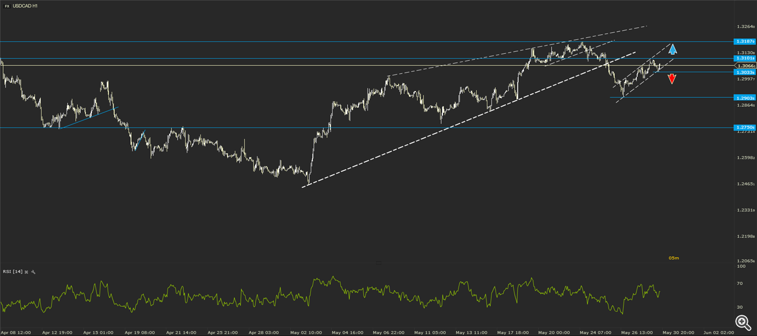 FXStreet+-+USDCAD_17_54+30_05_20160530150612.png