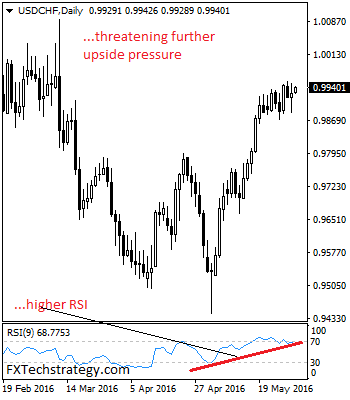 USDCHFDaily-636003541486820459.png
