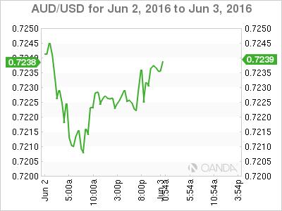 AUD_USD_2016-06-02_2d_m.png