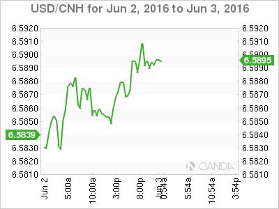 USD_CNH_2016-06-02_2d_m.png