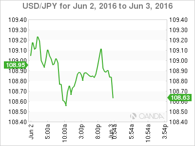 USD_JPY_2016-06-02_2d_m.png