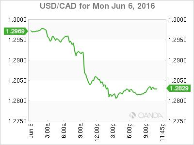 USD_CAD_2016-06-06_1d_m.png