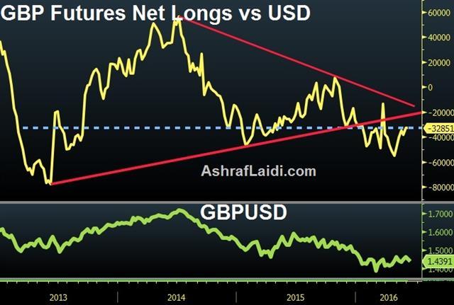 gbp-futures-net-longs-vs-usd-june-5.jpg