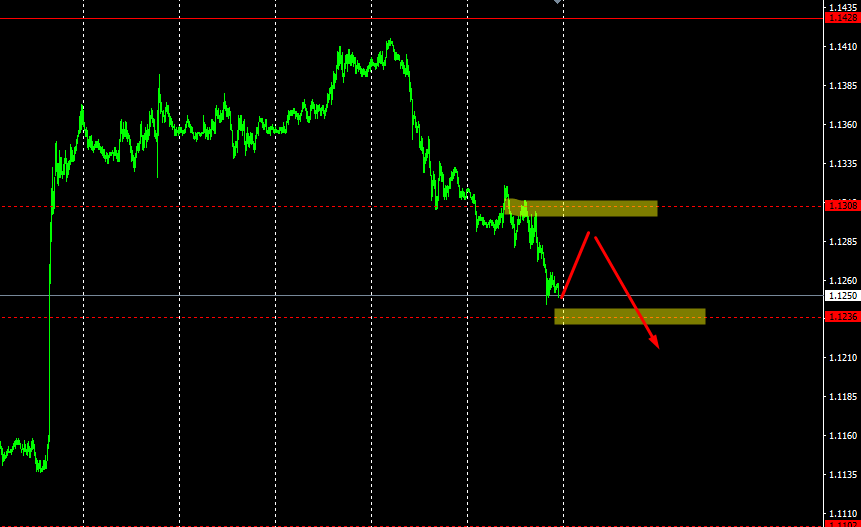 eur/esd перспектива