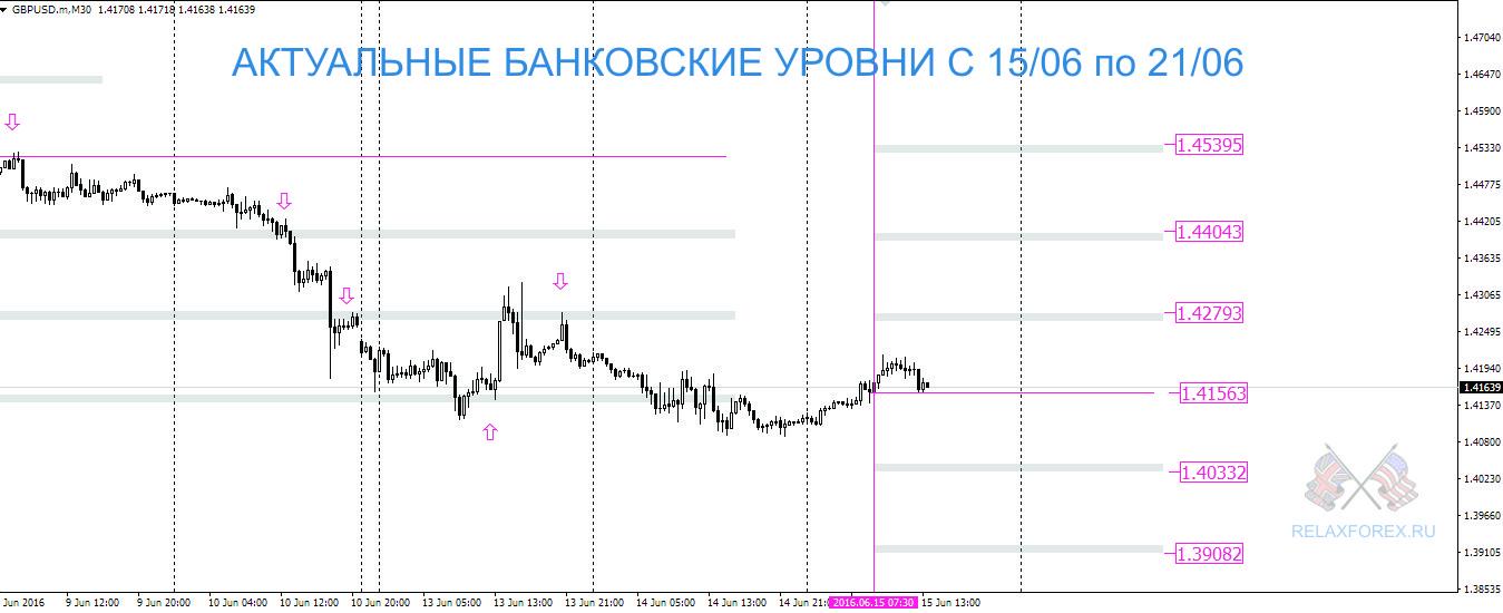 Банковские уровни на с 15.06 по 21.06