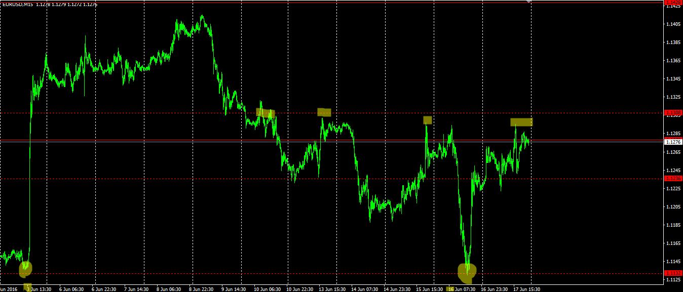 EUR/USD M15 20.06.2016
