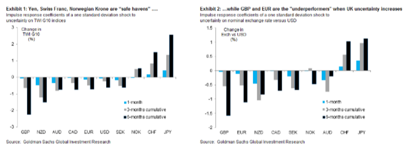 We Expect Both Sterling And The Euro To Continue Depreciate From Cur Levels