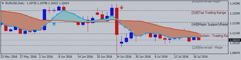 EURUSD Price Action Technical Analysis: ranging around 200-day SMA waiting for direction