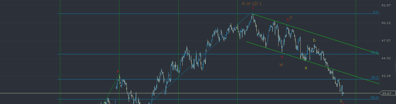 Crude: Potential Bounce Ahead!