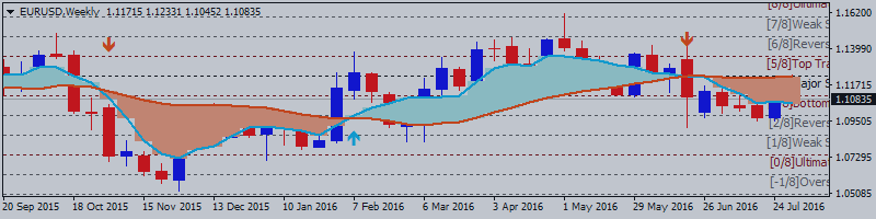 EURUSD Technical Analysis 2016, 07.08 - 14.08: possible daily bearish breakdown with 1.1072 support level