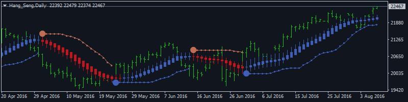 Hang Seng Index (HSI) Long-Term Technical Analysis: bear market rally with the possible bullish reversal