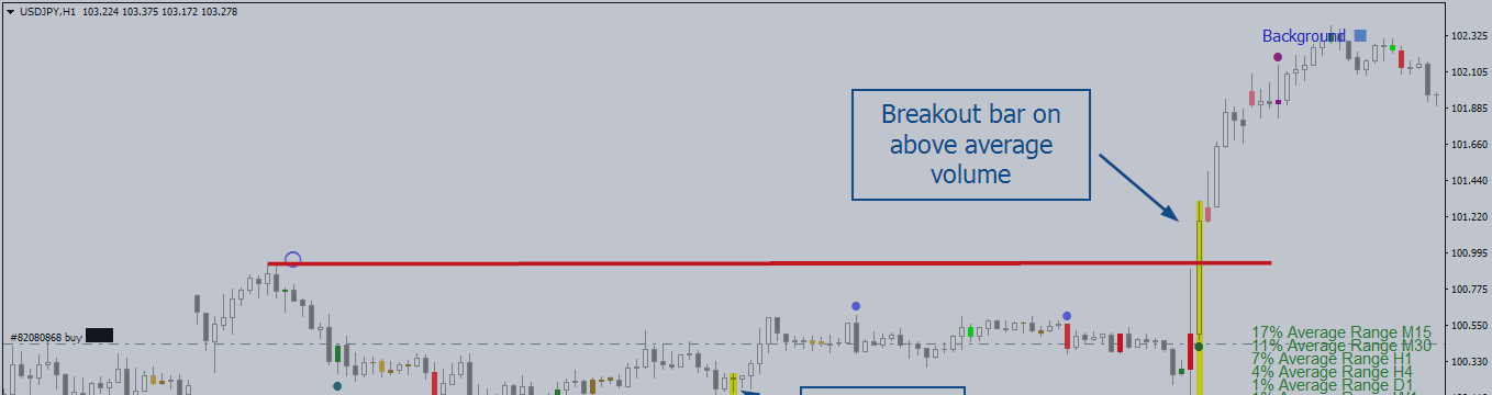 Yen's Rally after Accumulation – What to Do Now?