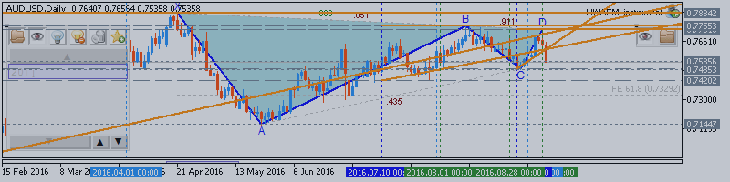 AUDUSD Technical Analysis 2016, 11.09 - 18.09: ranging correction