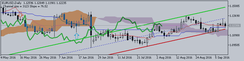 EURUSD Technical Analysis 2016, 11.09 - 18.09: ranging above Ichimoku cloud