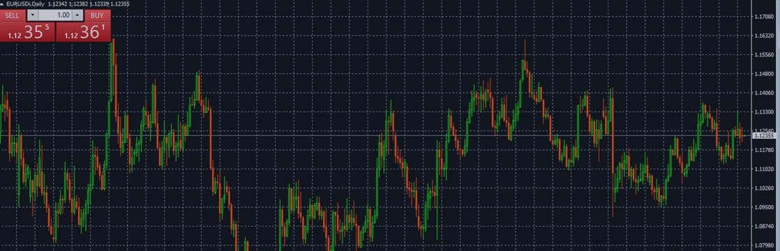 EUR/USD Forecast September 12-16