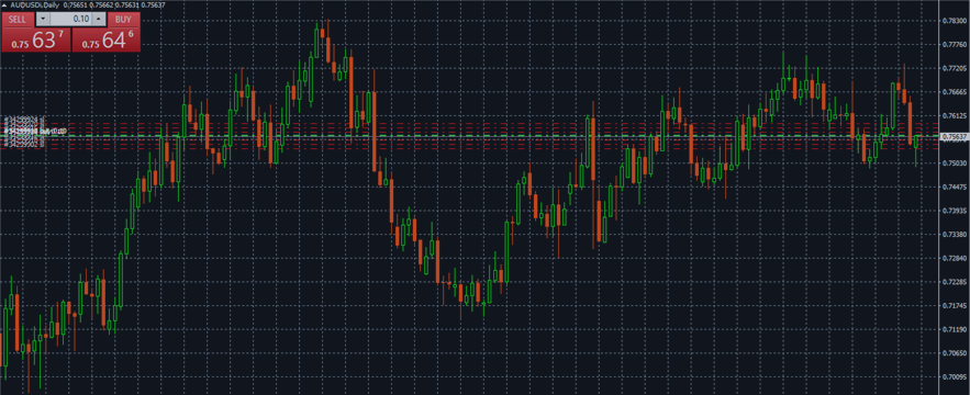 AUD/USD Forecast Sep. 12-16