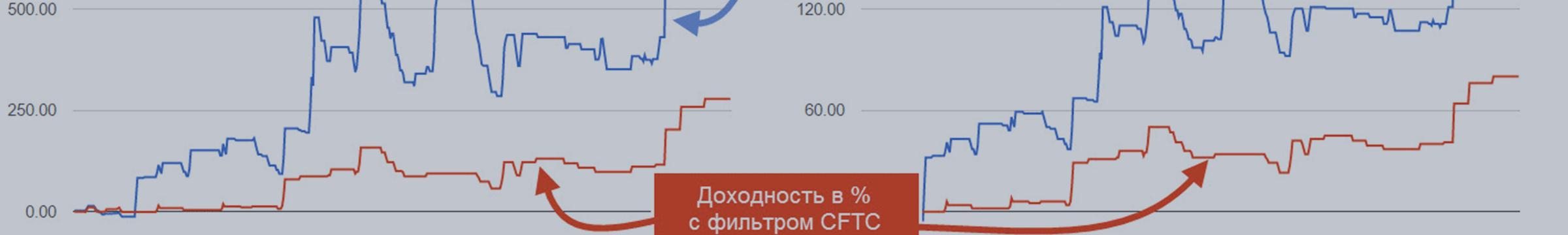Использование отчетов CFTC. Роль индикатора СОТ в торговом плане