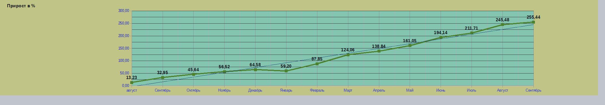 Промежуточный итог моей торговли на рынке форекс за сентябрь с просадкой 3,85%. Прогноз по паре gpb/usd.