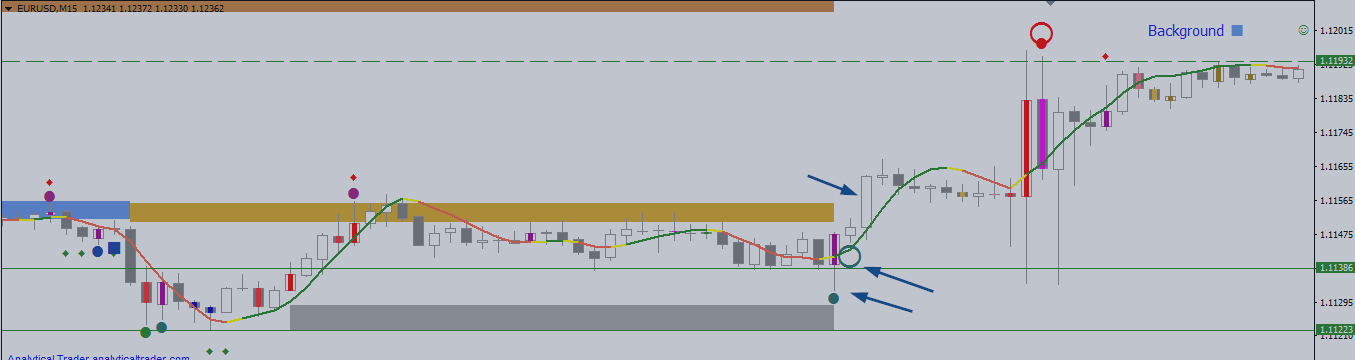 USDCAD H1 – Trading Congestion Zone Breakout +76 Pips