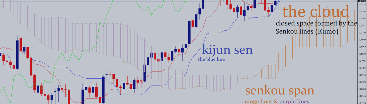 Ichimoku Kinko Hyo - All 5 Strategies into 1 EA